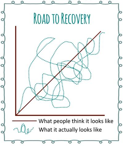 recovery graph, chiropractor singapore