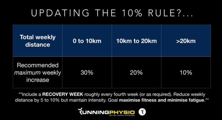 running injury, 10% rule, sports chiropractor