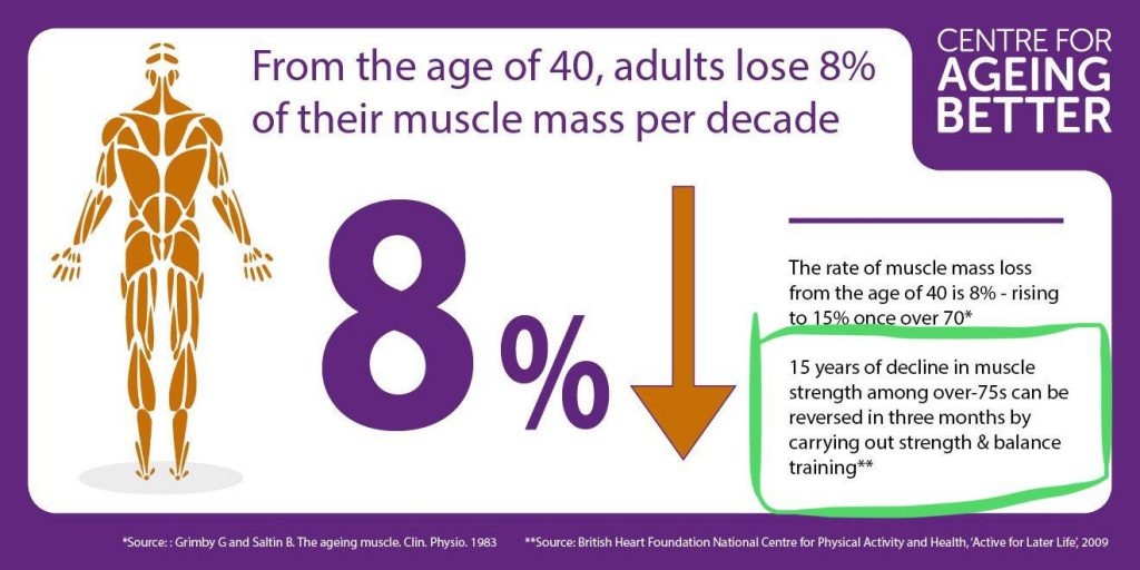 muscle decline, ageing, strength training
