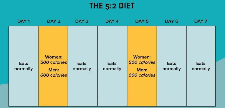 nutrition, weight loss, fasting