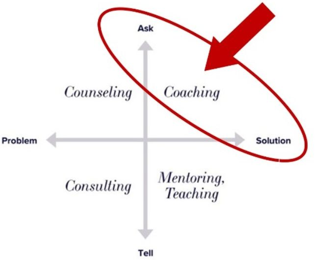 """Quadrant with four axes, including """"Ask"""" on top, """"Problem"""" on the left, """"Tell"""" on the bottom, and """"Solution"""" on the wright. Each quadrant includes, """"Counceling"""" on the upper left and bottom left, """"Mentoring, Teaching"""" on the bottom right, and """"Coaching"""" in the upper right corner. """"Coaching"""" is highlighted by the oval figure and arrow."""
