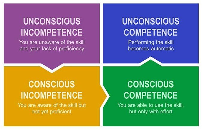 life coach, competence, awareness