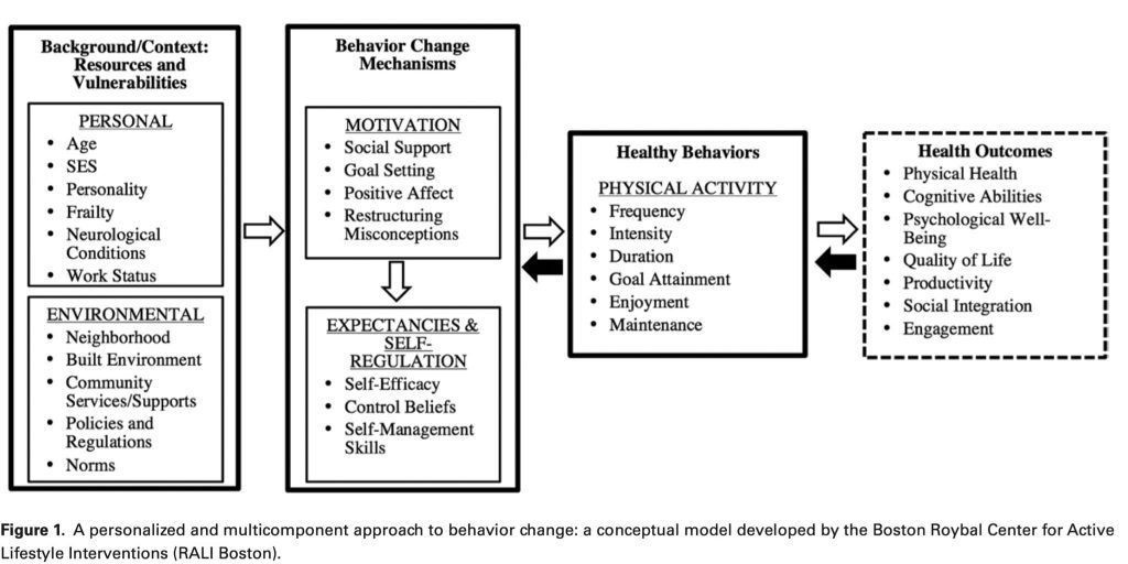 chronic pain, effective change, physical activity