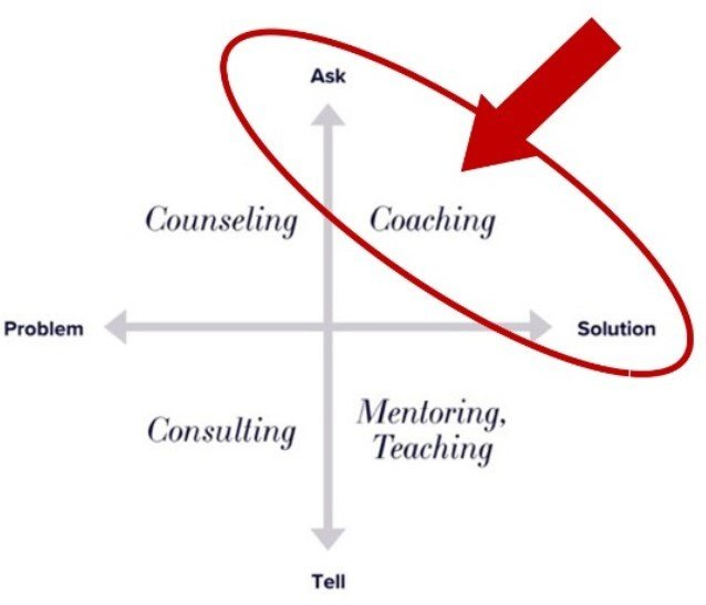 what is coaching, coaching vs mentoring