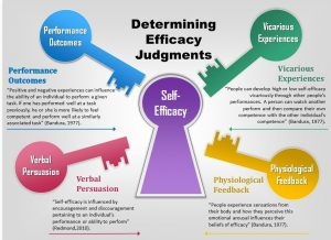 chronic pain, self efficacy